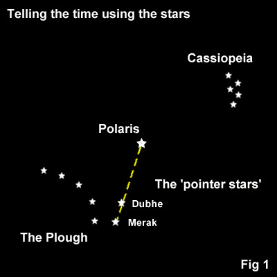 how_to_tell_the_time_using_the_stars_fig1